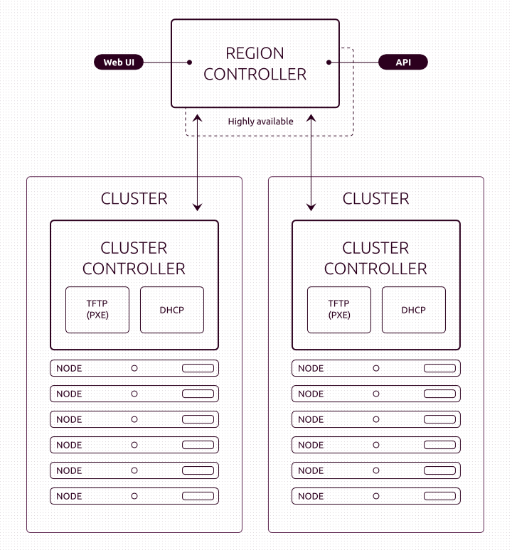 maas_architecture-diagram