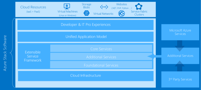 Azure Stack architecture summary