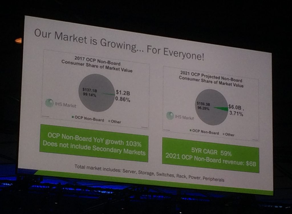 Pie chart showing OCP market share in 2017 at the OCP summit